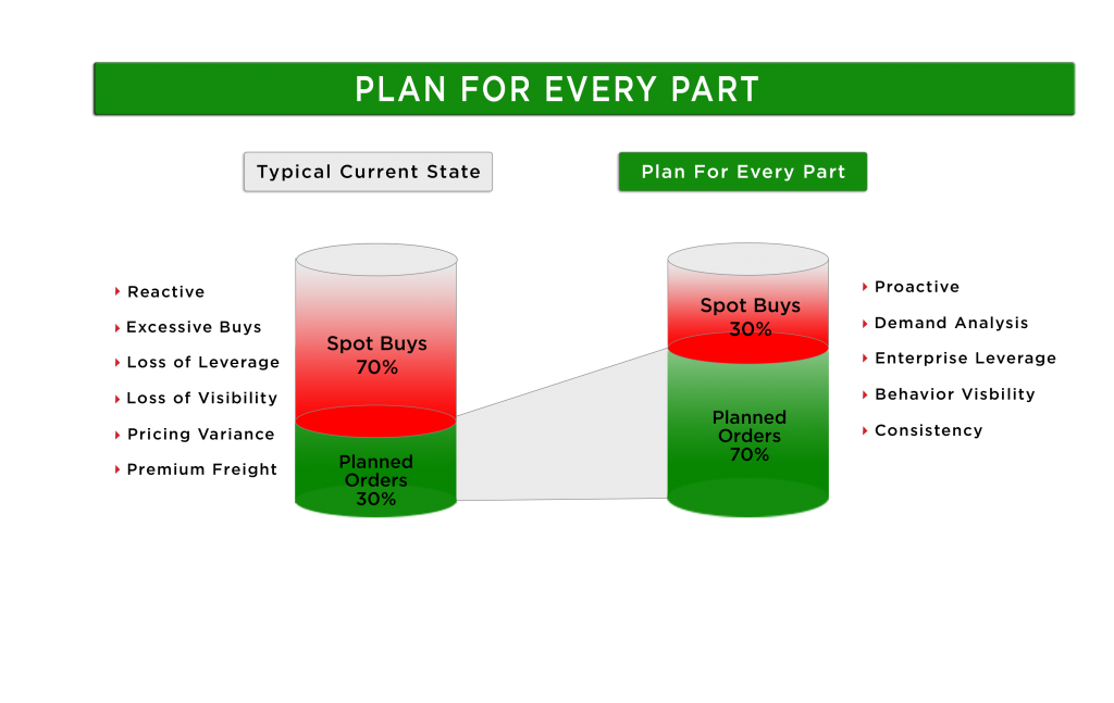 plan for every part